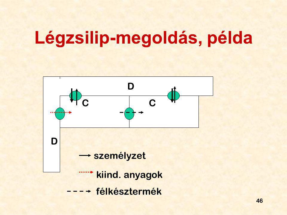 Légzsilip-megoldás, példa