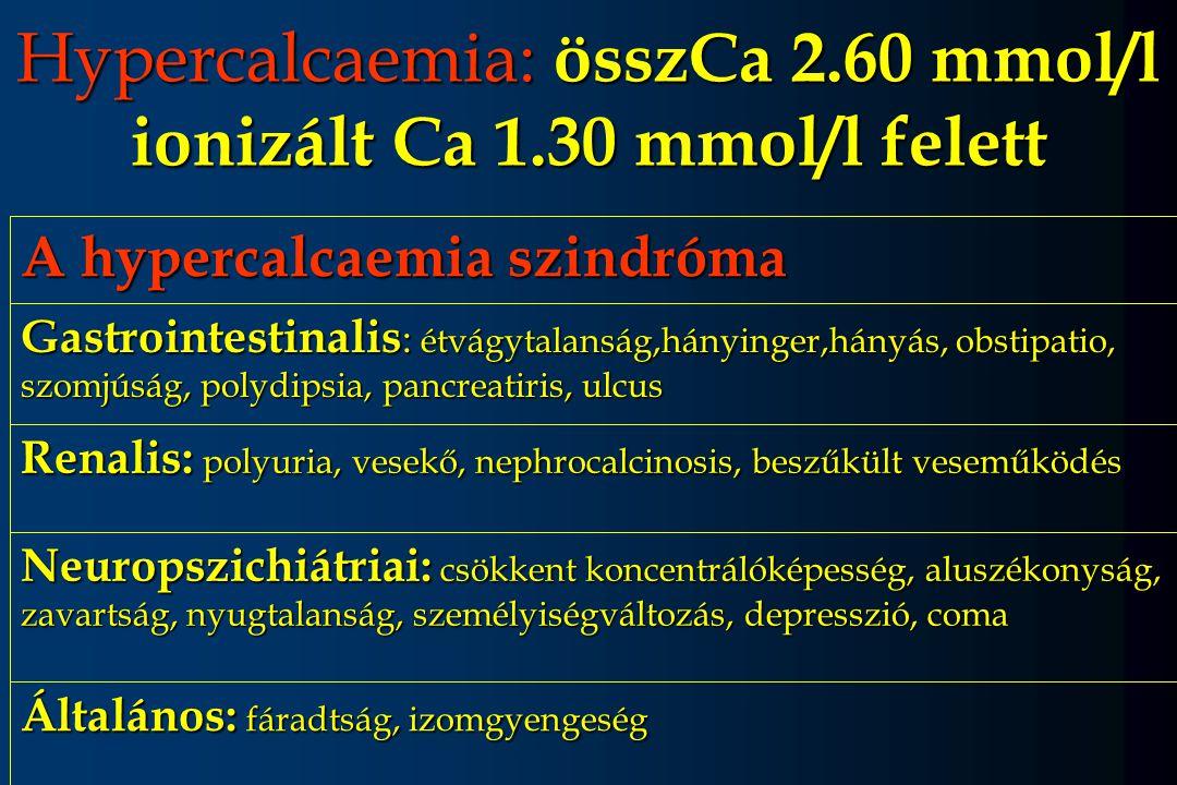 Hypercalcaemia: összCa 2.60 mmol/l ionizált Ca 1.30 mmol/l felett