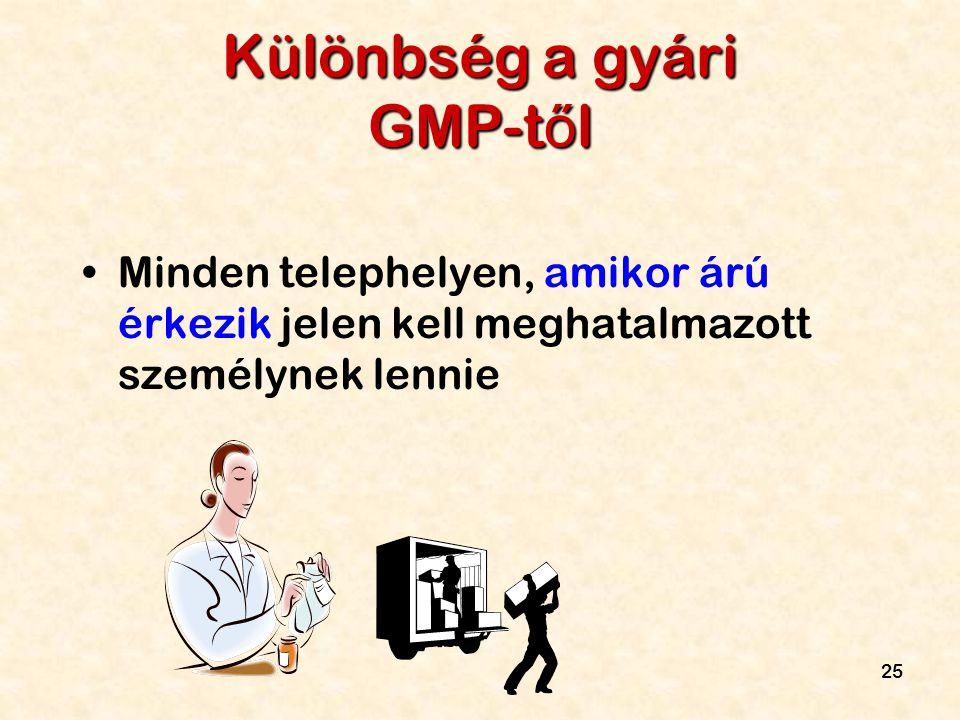 Különbség a gyári GMP-től