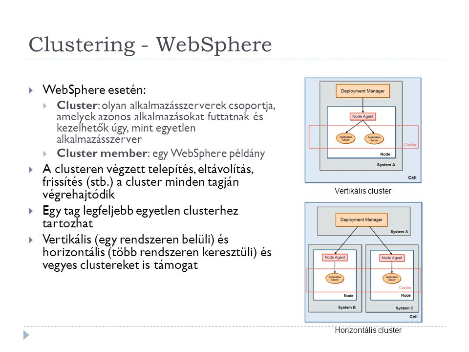 Clustering - WebSphere