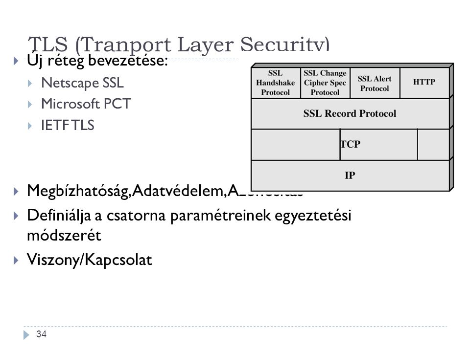 TLS (Tranport Layer Security)