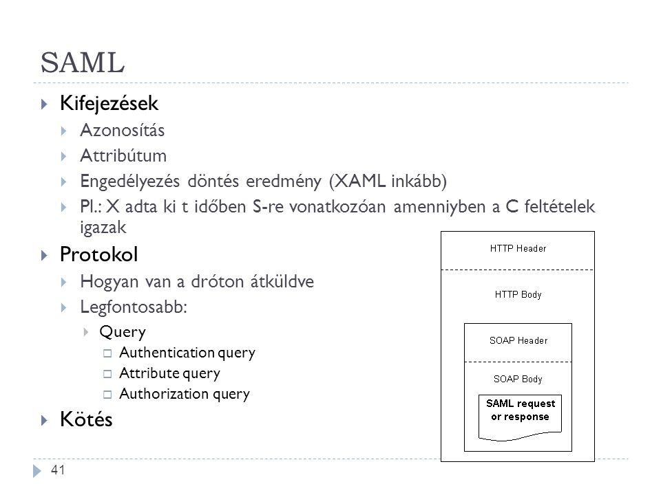 SAML Kifejezések Protokol Kötés Azonosítás Attribútum