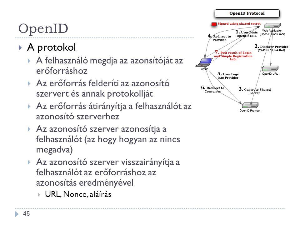 OpenID A protokol A felhasználó megdja az azonsítóját az erőforráshoz