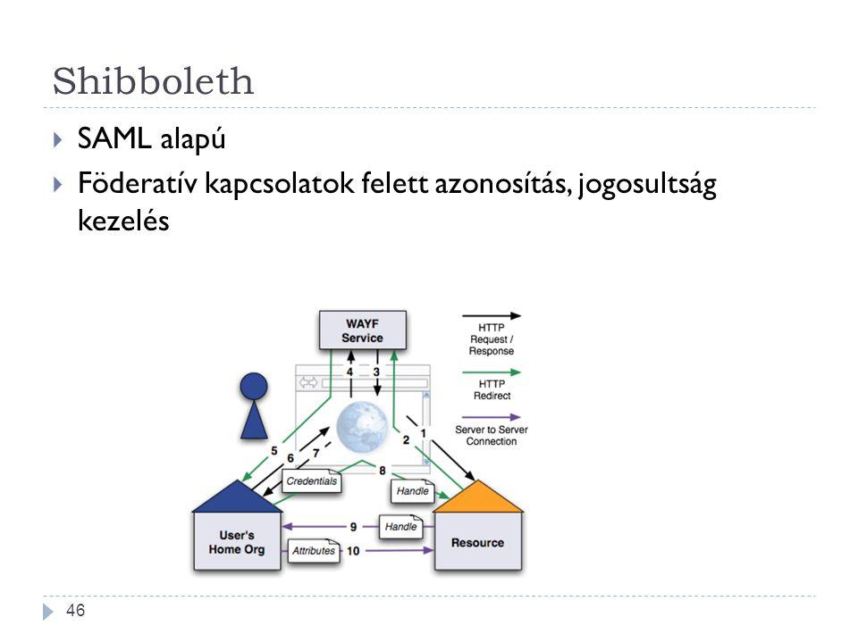Shibboleth SAML alapú Föderatív kapcsolatok felett azonosítás, jogosultság kezelés