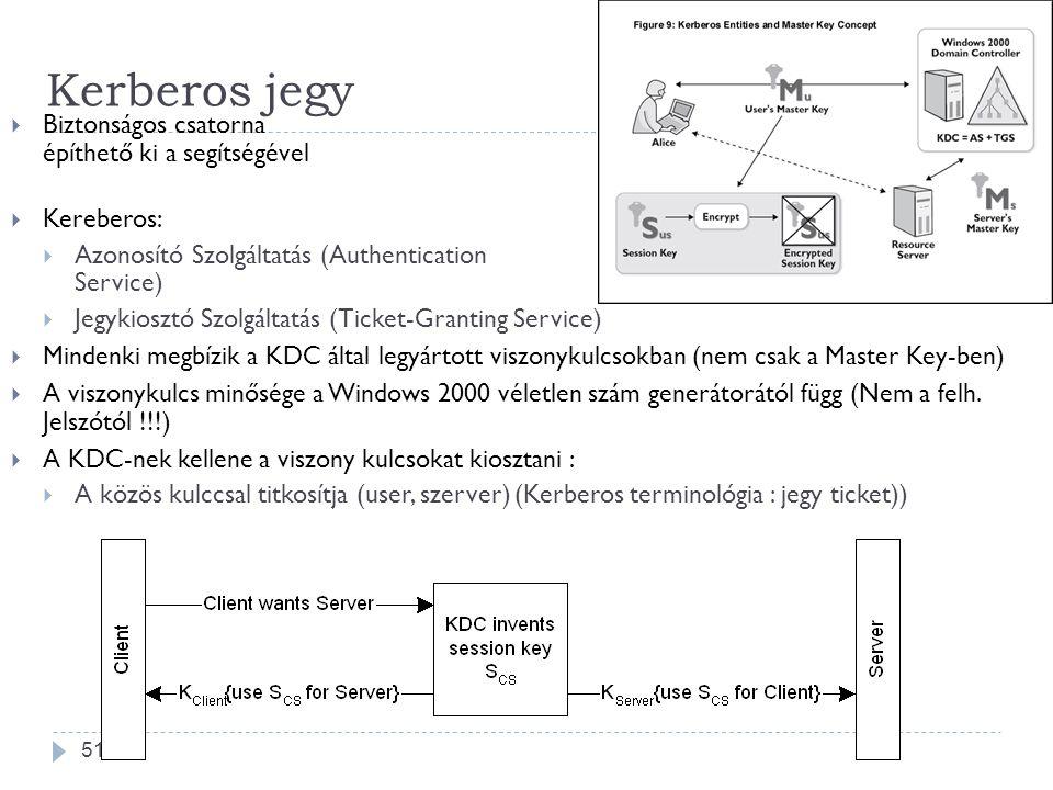 Kerberos jegy Biztonságos csatorna építhető ki a segítségével