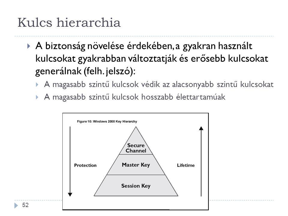 Kulcs hierarchia