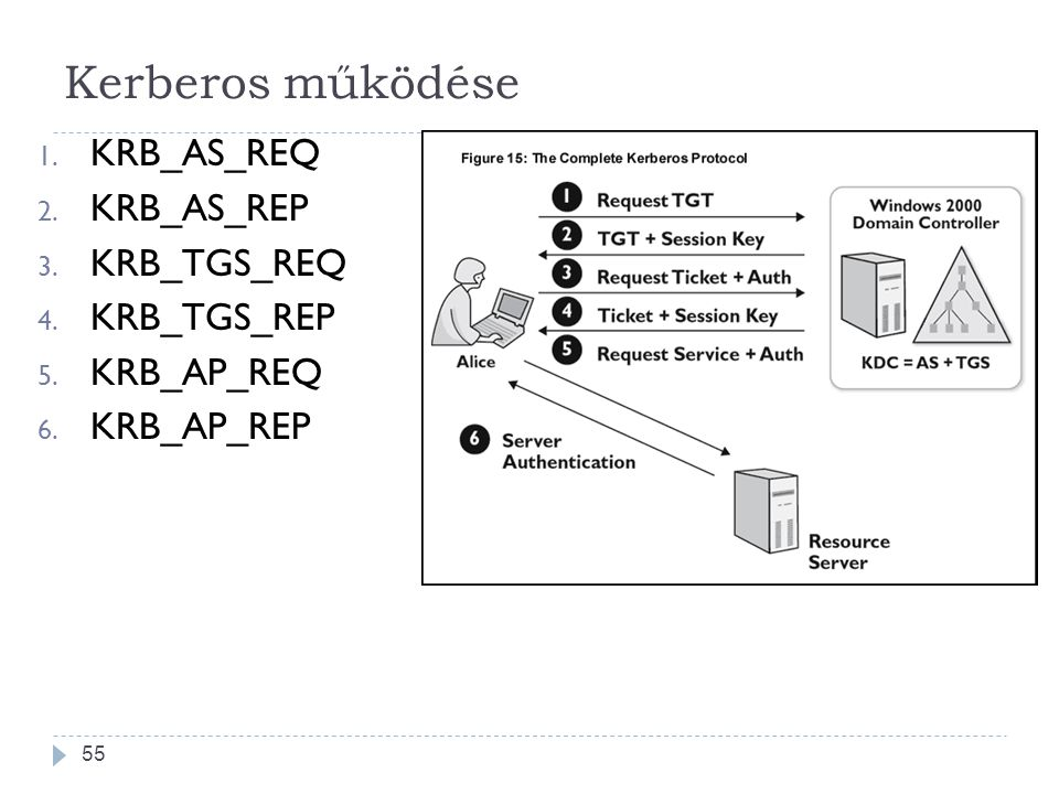 Kerberos működése KRB_AS_REQ KRB_AS_REP KRB_TGS_REQ KRB_TGS_REP