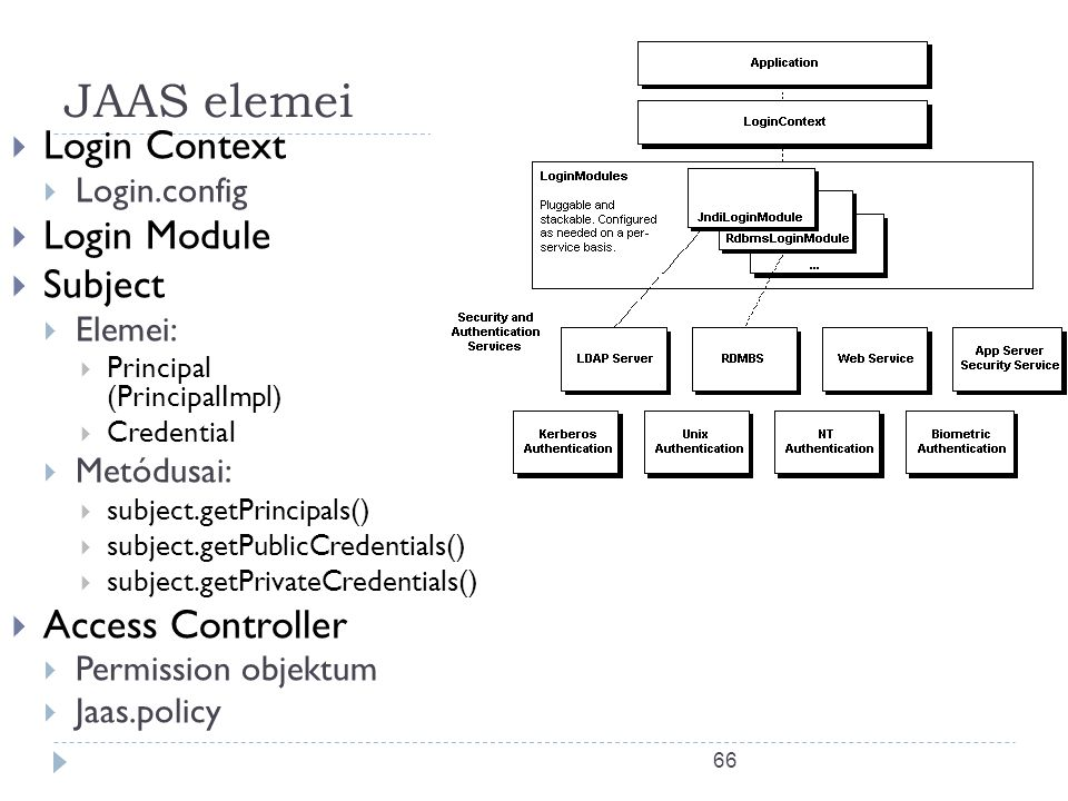 JAAS elemei Login Context Login Module Subject Access Controller