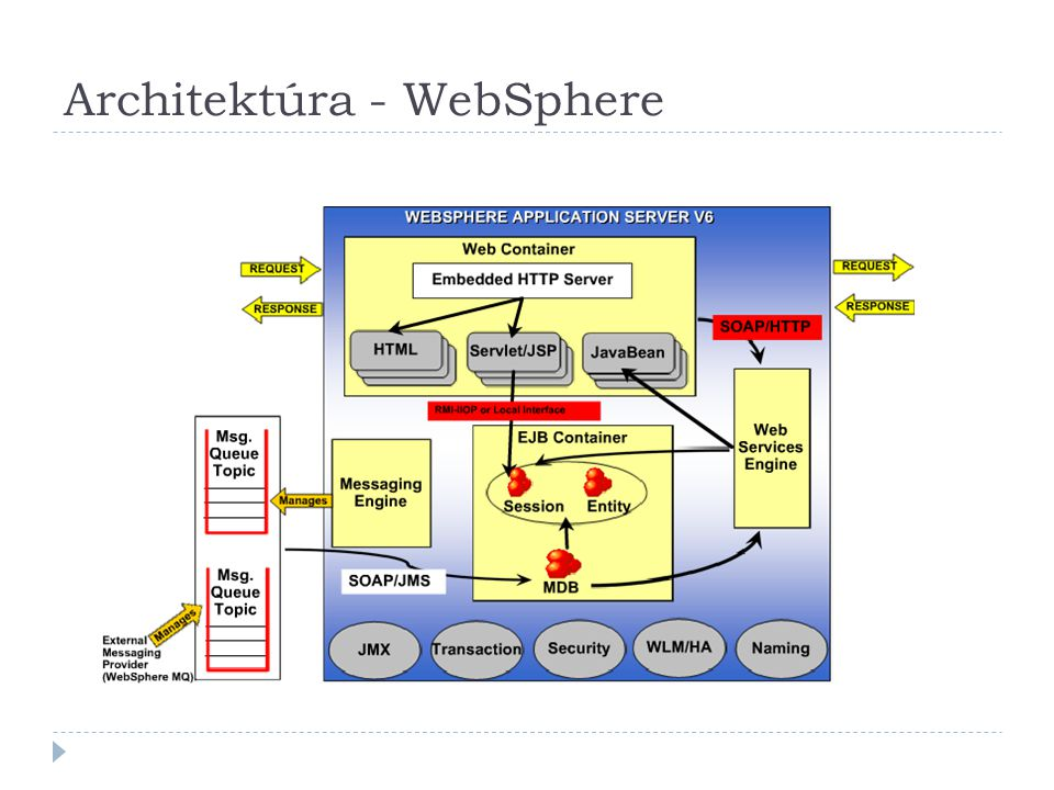 Architektúra - WebSphere