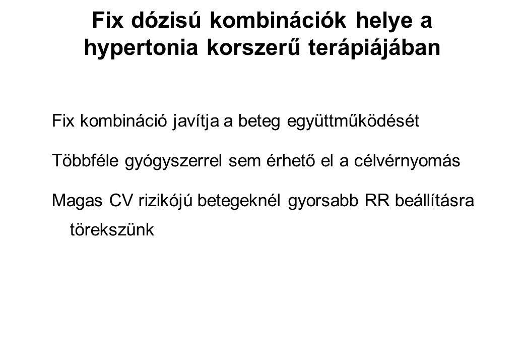 Fix dózisú kombinációk helye a hypertonia korszerű terápiájában
