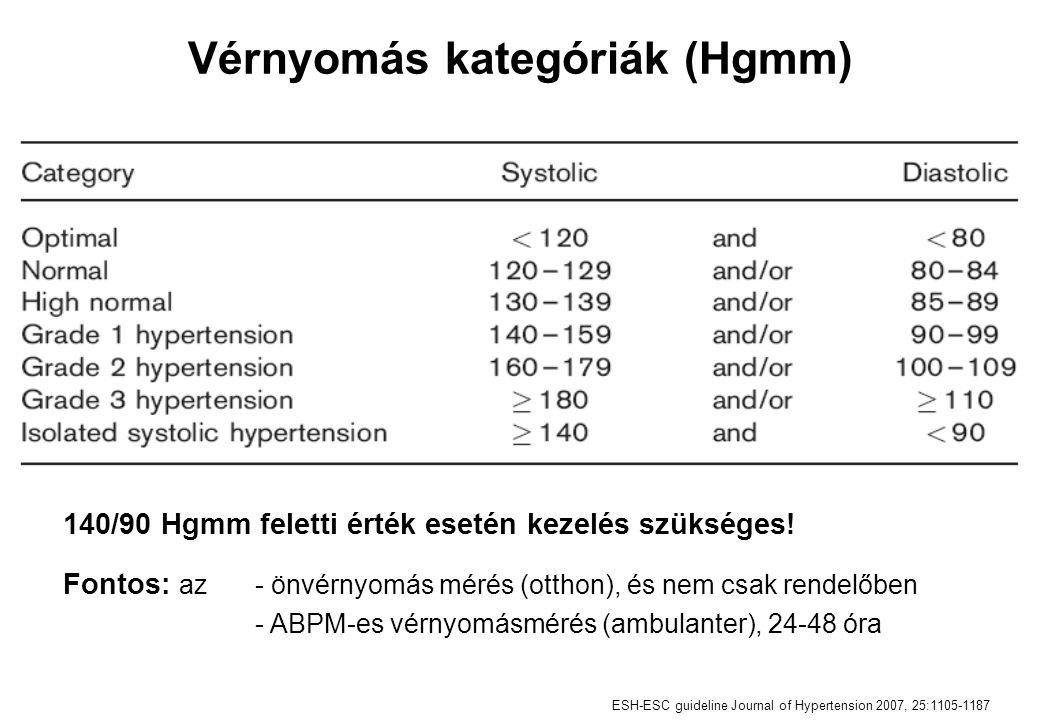 Vérnyomás kategóriák (Hgmm)