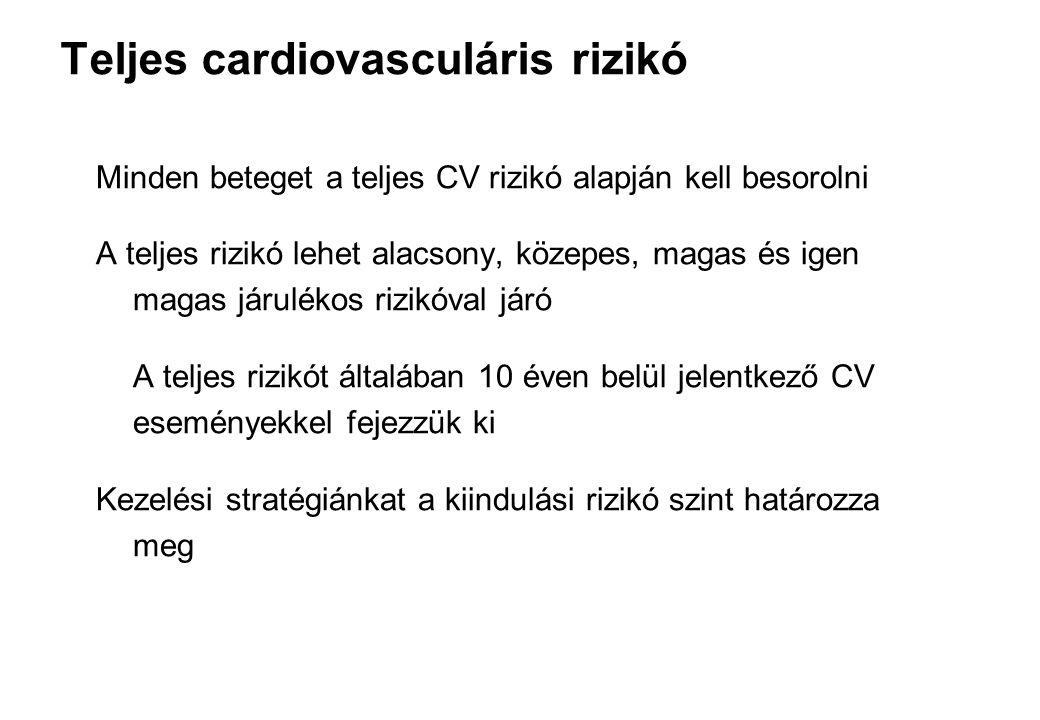 Teljes cardiovasculáris rizikó