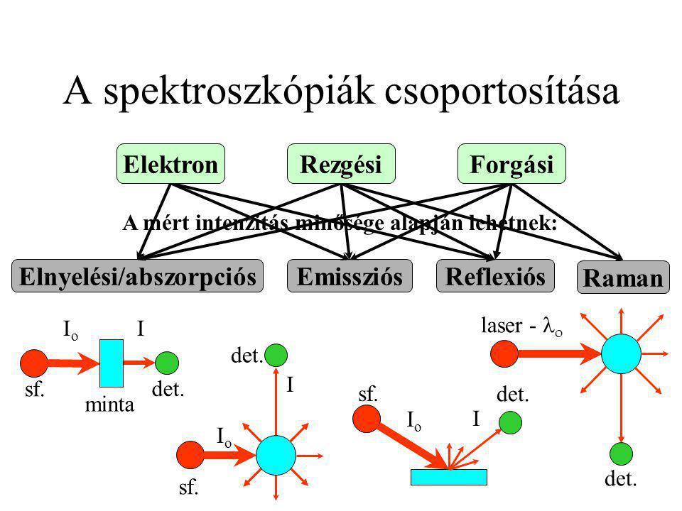 A spektroszkópiák csoportosítása