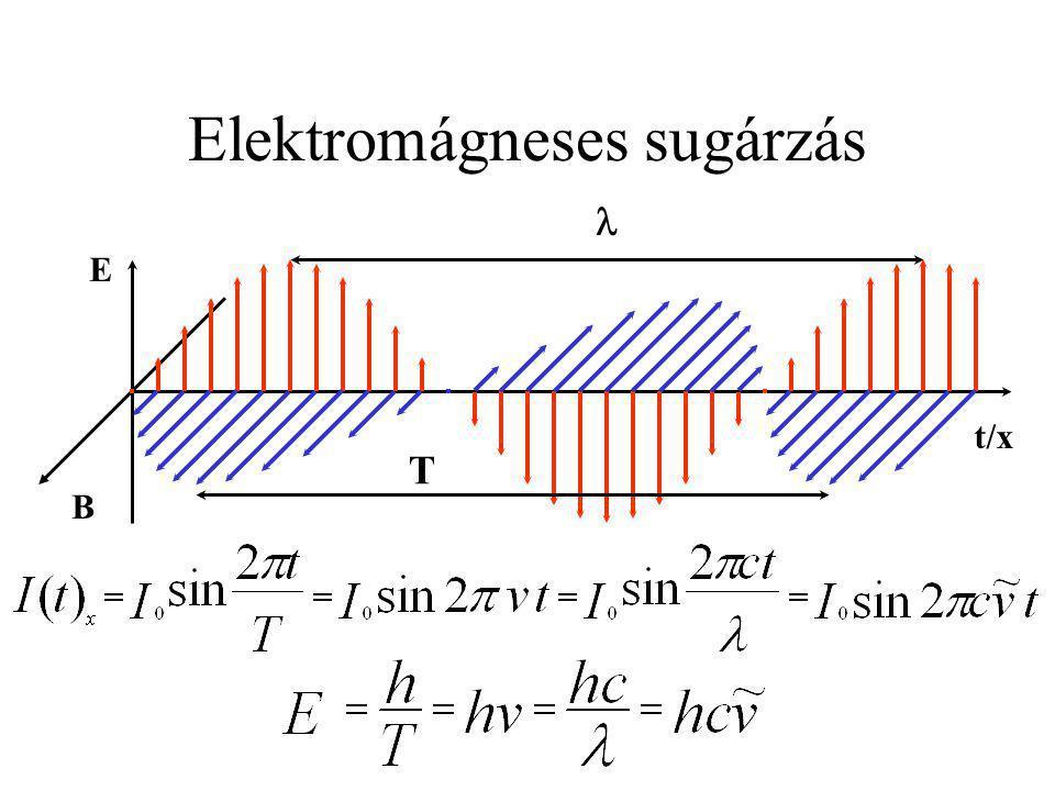 Elektromágneses sugárzás
