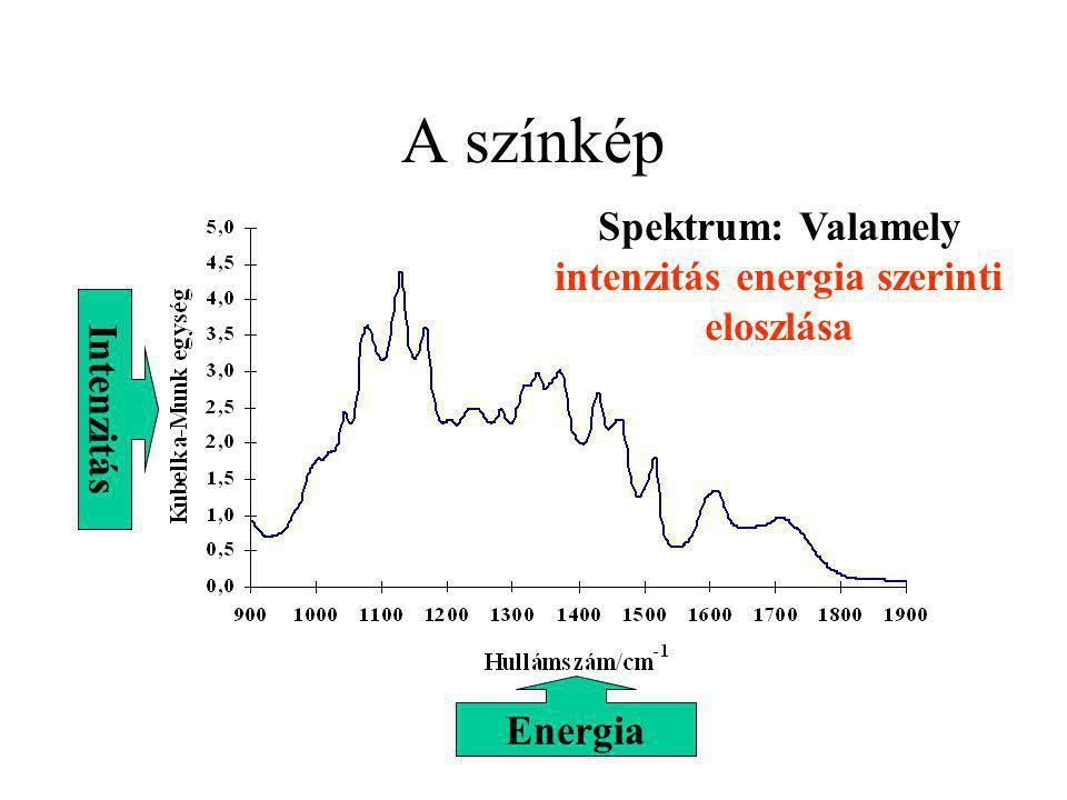 Spektrum: Valamely intenzitás energia szerinti eloszlása