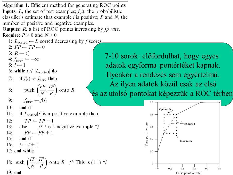 7-10 sorok: előfordulhat, hogy egyes adatok egyforma pontértéket kapnak. Ilyenkor a rendezés sem egyértelmű.
