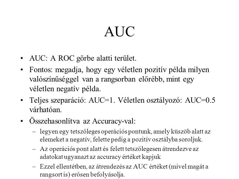 AUC AUC: A ROC görbe alatti terület.