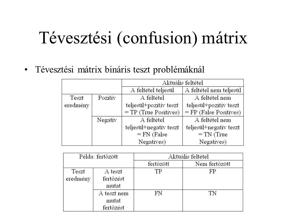 Tévesztési (confusion) mátrix