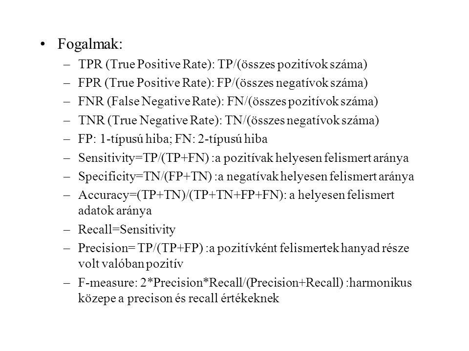 Fogalmak: TPR (True Positive Rate): TP/(összes pozitívok száma)