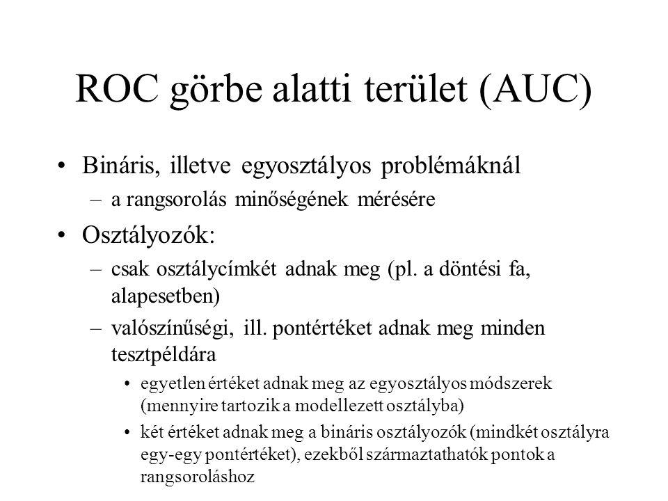 ROC görbe alatti terület (AUC)