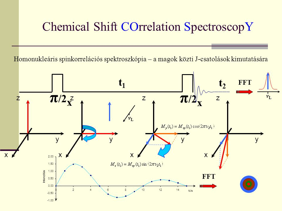 Chemical Shift COrrelation SpectroscopY