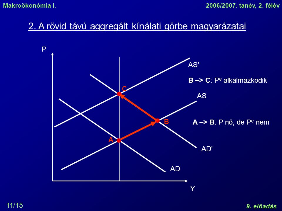 2. A rövid távú aggregált kínálati görbe magyarázatai