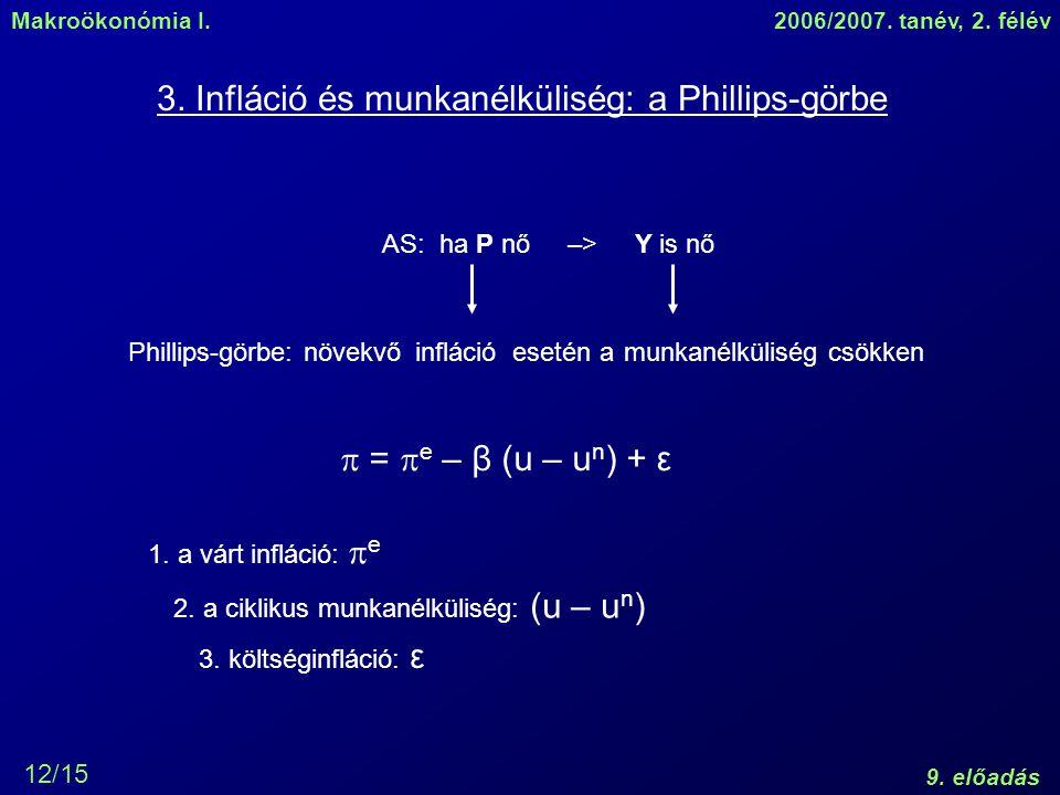 3. Infláció és munkanélküliség: a Phillips-görbe