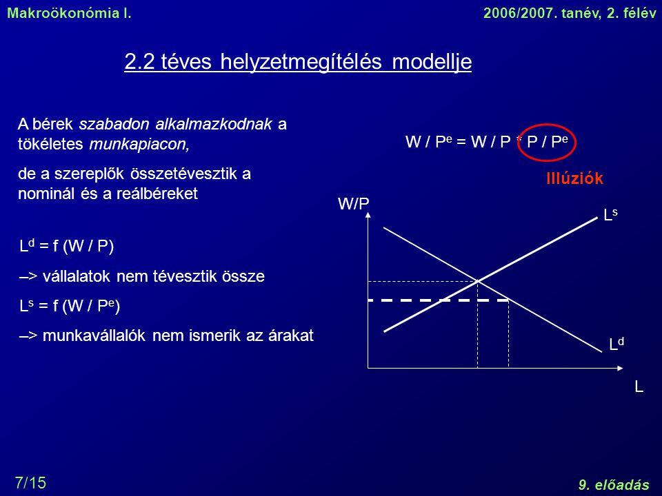 2.2 téves helyzetmegítélés modellje