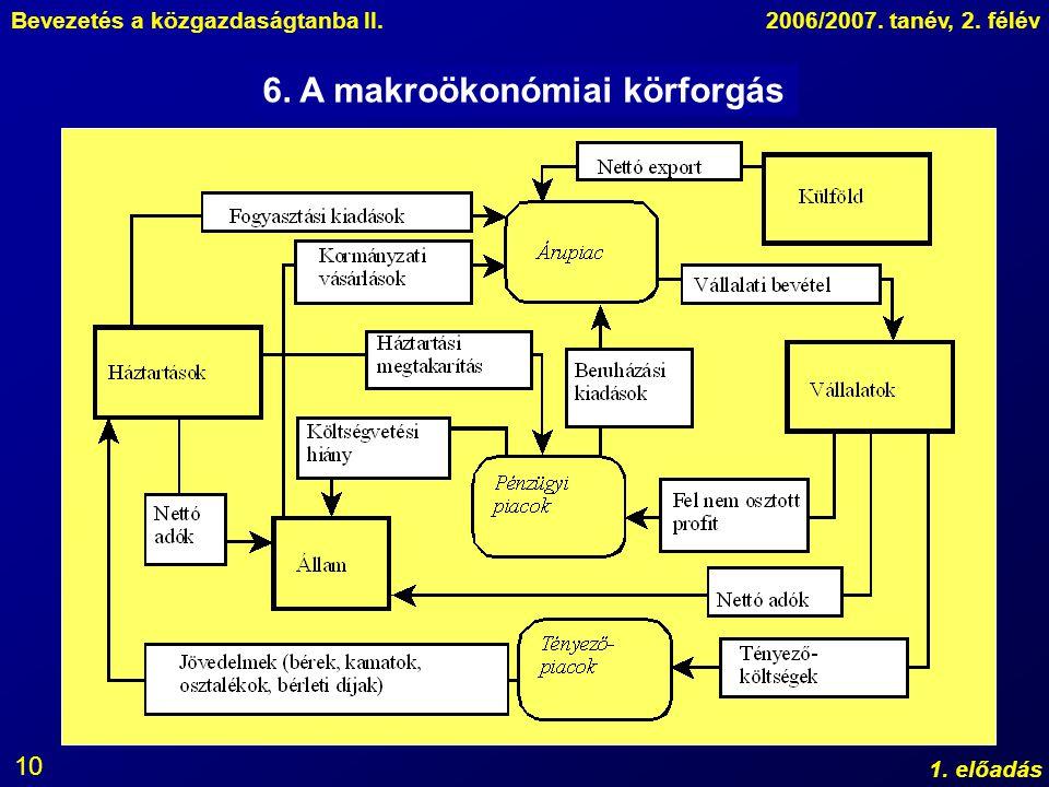 6. A makroökonómiai körforgás