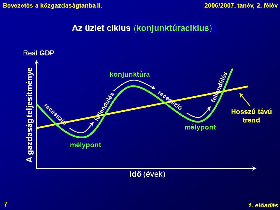 A gazdaság teljesítménye