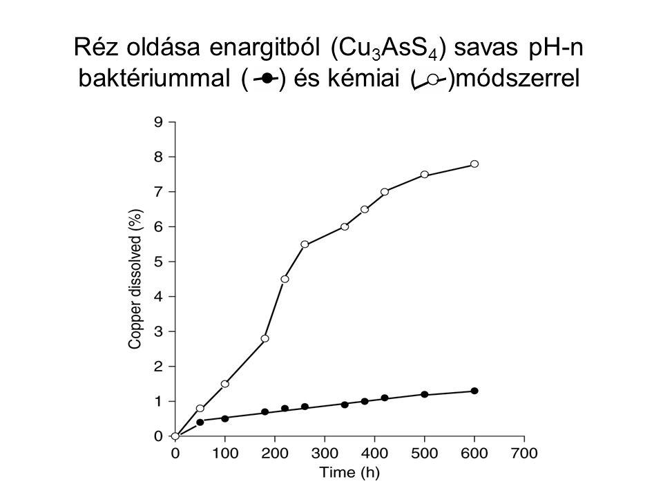 Réz oldása enargitból (Cu3AsS4) savas pH-n baktériummal ( ) és kémiai ( )módszerrel