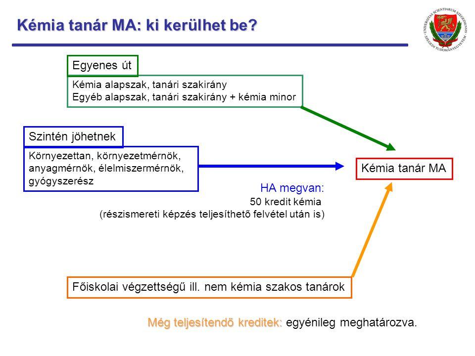 Kémia tanár MA: ki kerülhet be