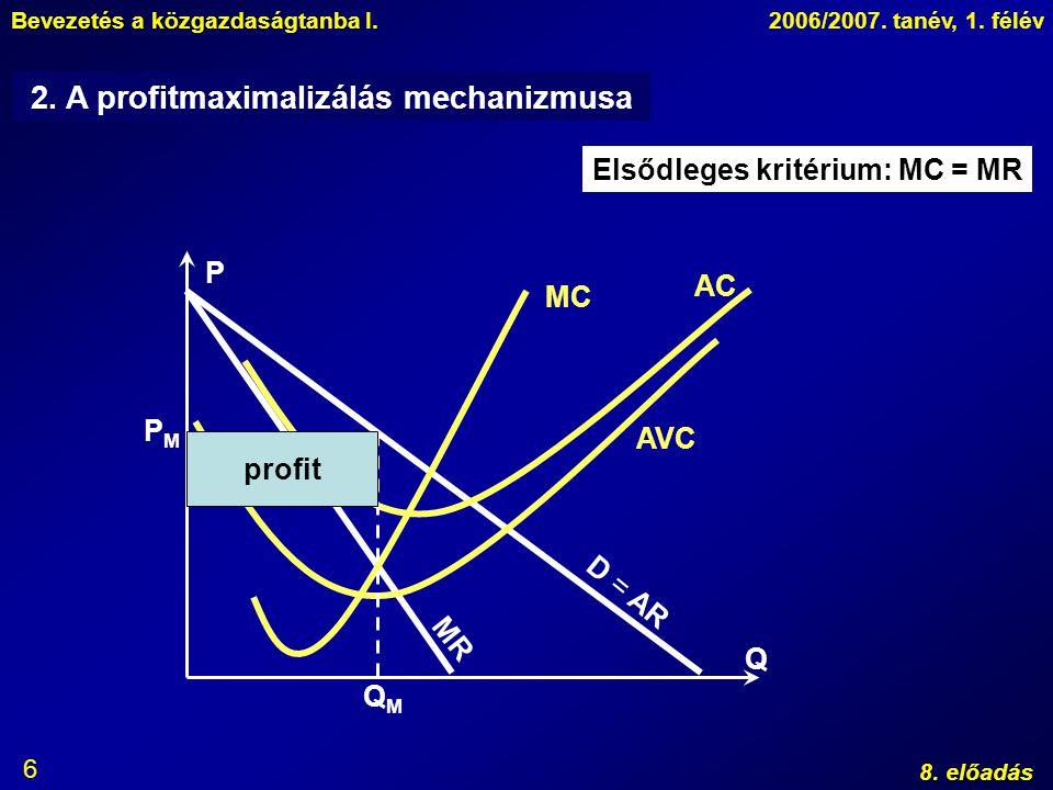 2. A profitmaximalizálás mechanizmusa