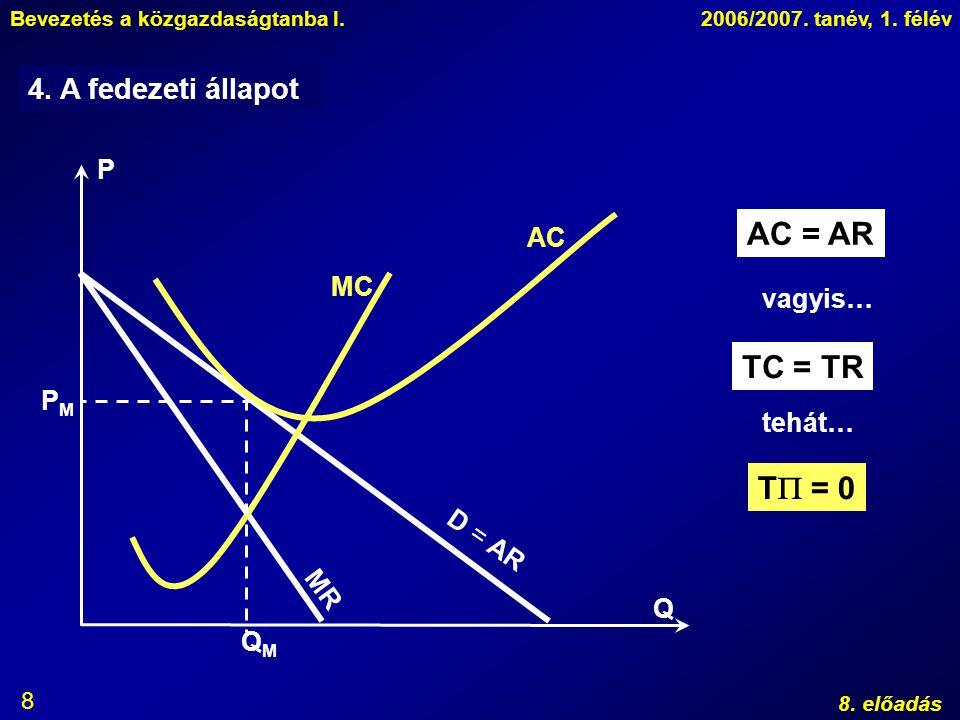 AC = AR TC = TR T = 0 4. A fedezeti állapot P AC MC vagyis… PM tehát…