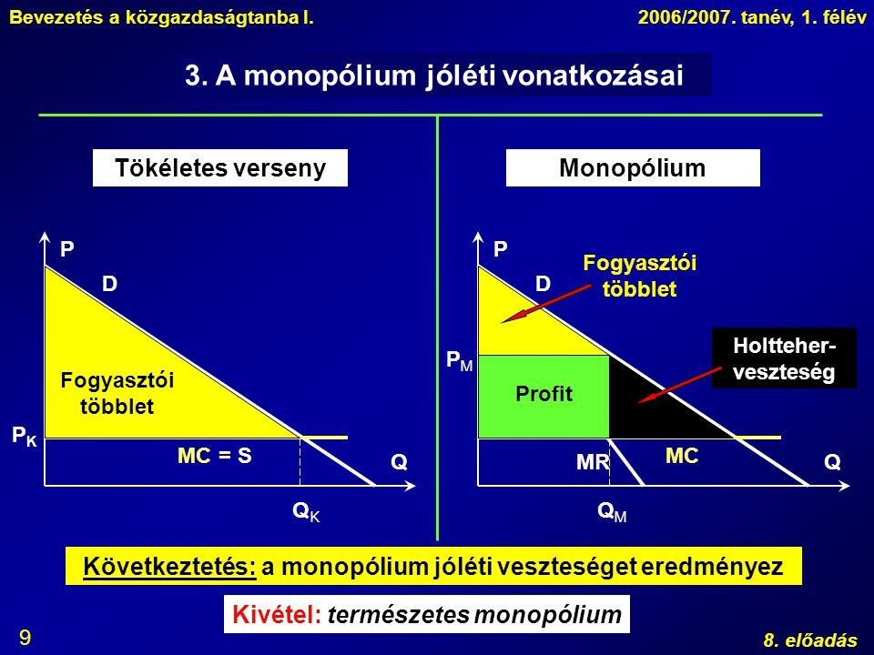3. A monopólium jóléti vonatkozásai
