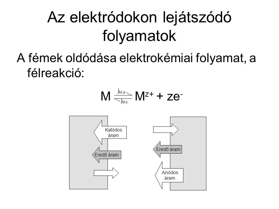 Az elektródokon lejátszódó folyamatok