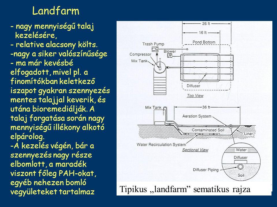 "Landfarm Tipikus ""landfarm sematikus rajza"