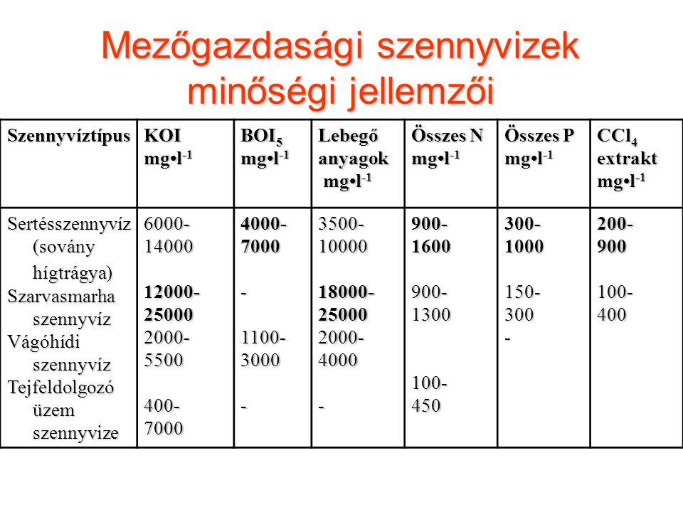 Mezőgazdasági szennyvizek minőségi jellemzői