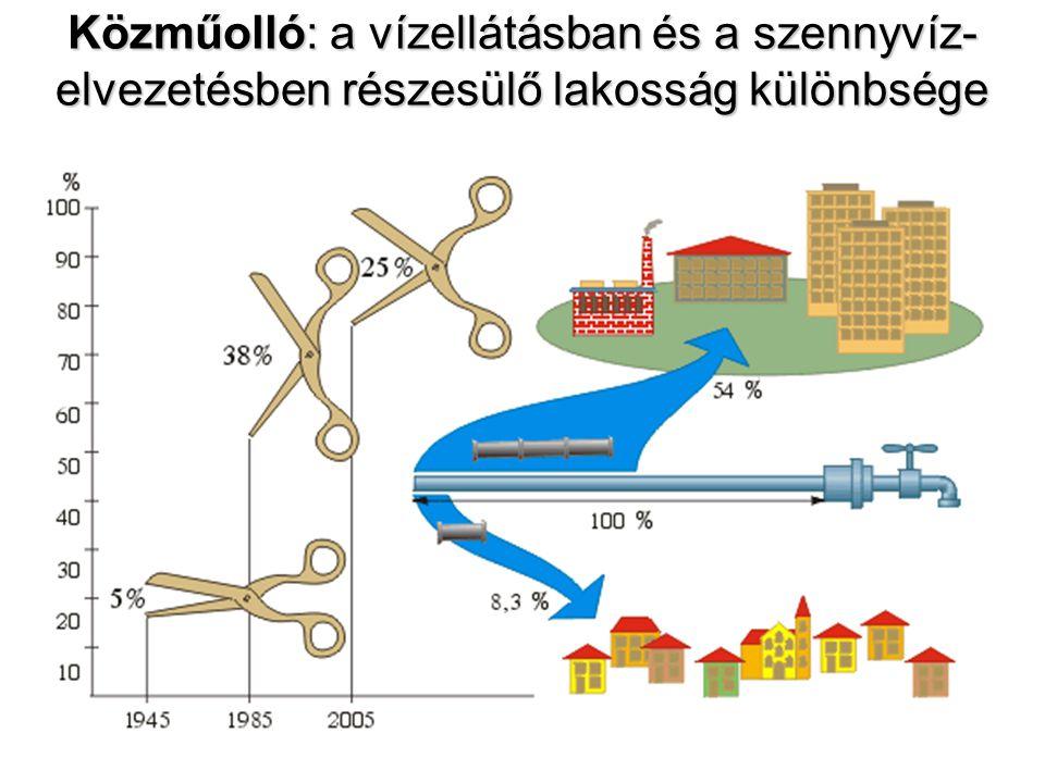 Közműolló: a vízellátásban és a szennyvíz-elvezetésben részesülő lakosság különbsége