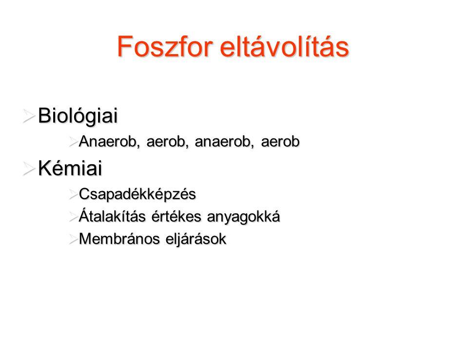 Foszfor eltávolítás Biológiai Kémiai Anaerob, aerob, anaerob, aerob