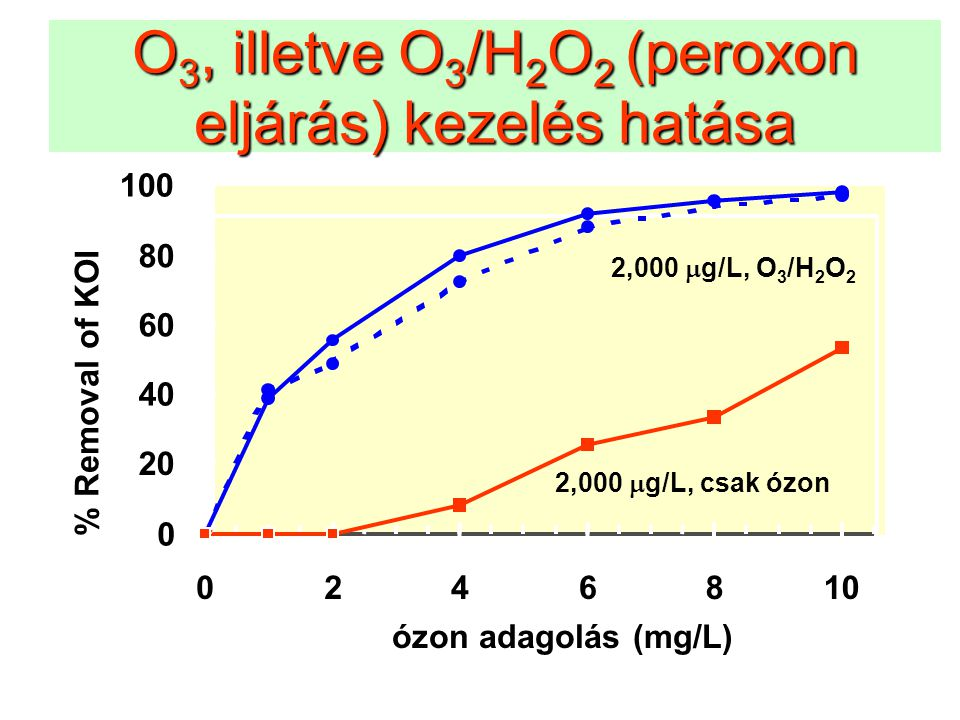 O3, illetve O3/H2O2 (peroxon eljárás) kezelés hatása