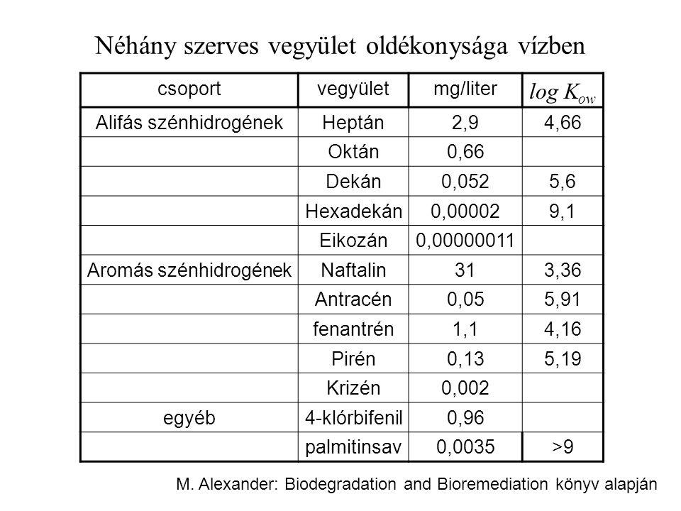 Néhány szerves vegyület oldékonysága vízben