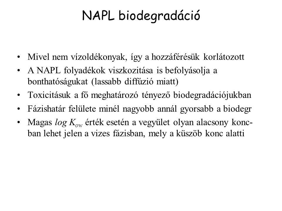 NAPL biodegradáció Mivel nem vízoldékonyak, így a hozzáférésük korlátozott.
