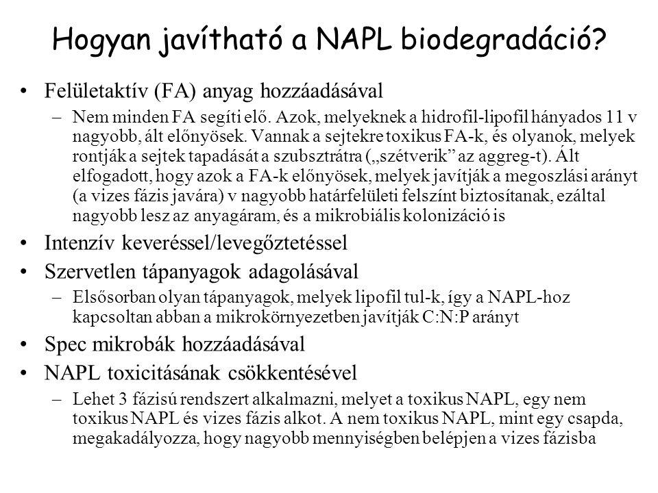 Hogyan javítható a NAPL biodegradáció
