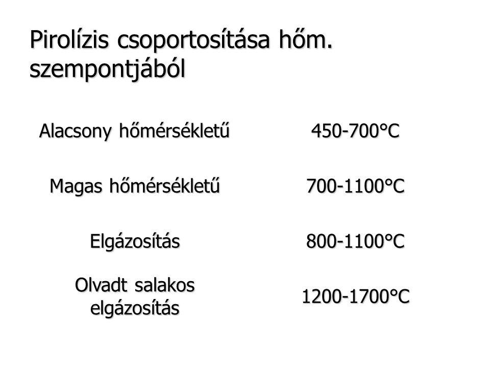 Pirolízis csoportosítása hőm. szempontjából