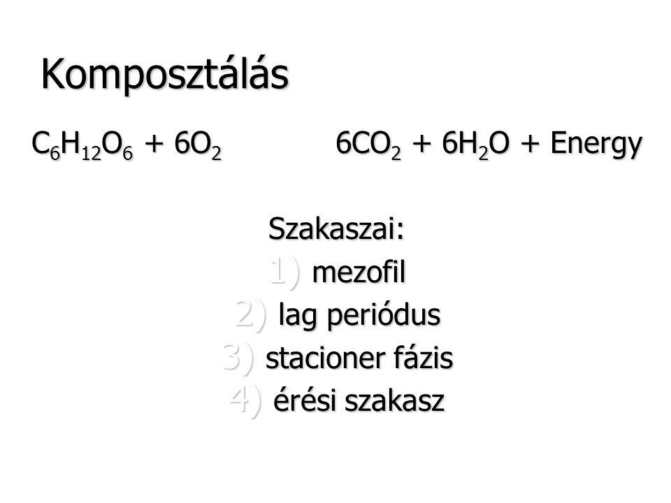 Komposztálás C6H12O6 + 6O2 6CO2 + 6H2O + Energy Szakaszai: mezofil