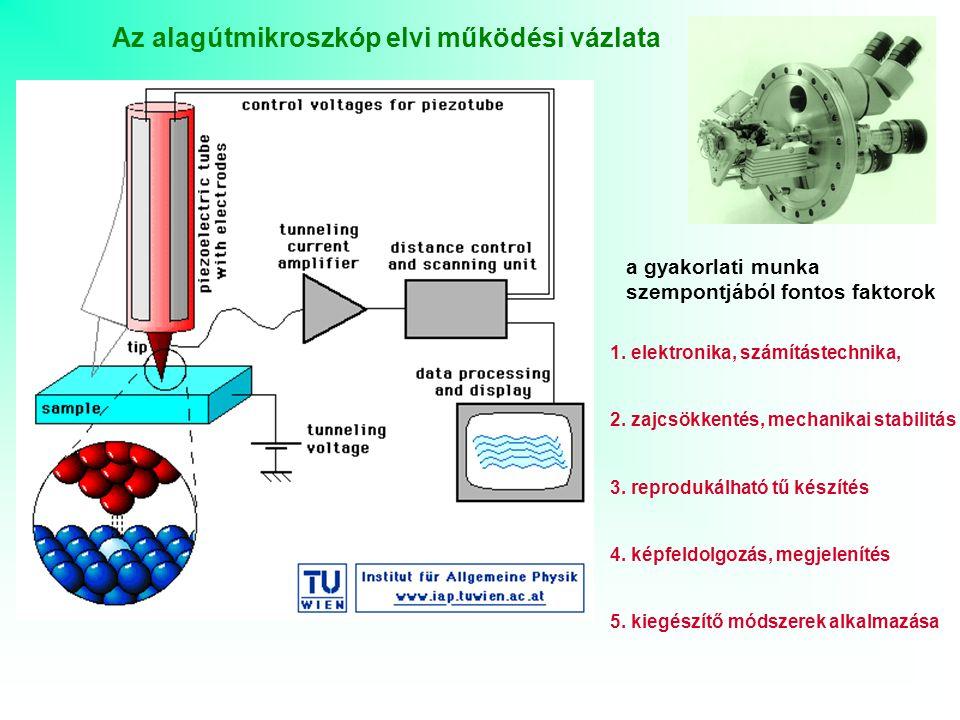 Az alagútmikroszkóp elvi működési vázlata