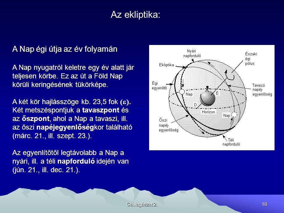 Az ekliptika: A Nap égi útja az év folyamán
