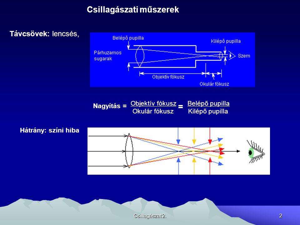 Csillagászati műszerek