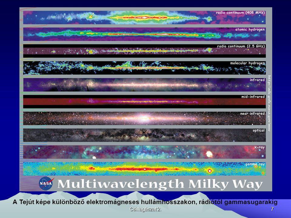 A Tejút képe különböző elektromágneses hullámhosszakon, rádiótól gammasugarakig
